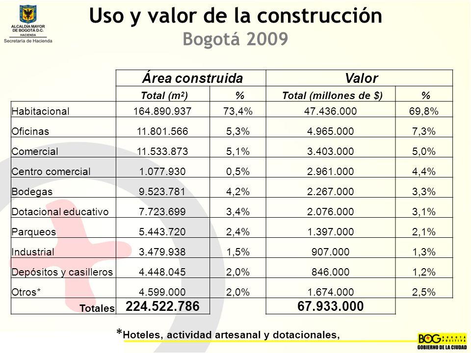 Área construida Valor Total (m 2 ) % Total (millones de $) % Habitacional164.890.93773,4%47.436.00069,8% Oficinas11.801.5665,3%4.965.0007,3% Comercial11.533.8735,1%3.403.0005,0% Centro comercial1.077.9300,5%2.961.0004,4% Bodegas9.523.7814,2%2.267.0003,3% Dotacional educativo7.723.6993,4%2.076.0003,1% Parqueos 5.443.7202,4%1.397.0002,1% Industrial3.479.9381,5%907.0001,3% Depósitos y casilleros4.448.0452,0%846.0001,2% Otros*4.599.0002,0%1.674.0002,5% Totales 224.522.78667.933.000 Uso y valor de la construcción Bogotá 2009 * Hoteles, actividad artesanal y dotacionales,
