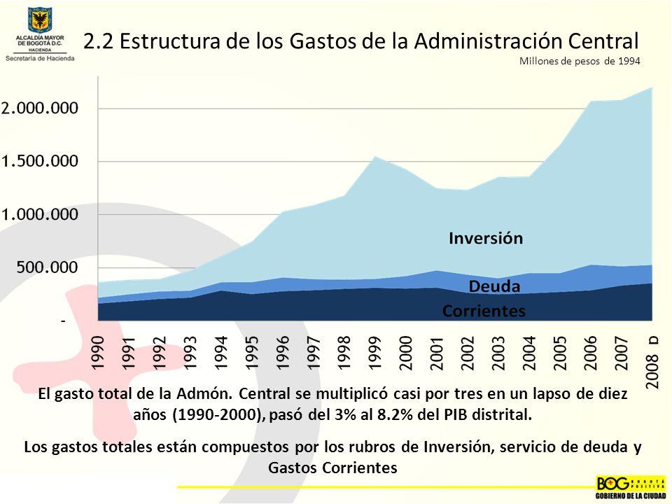 2.2 Estructura de los Gastos de la Administración Central Millones de pesos de 1994 El gasto total de la Admón.