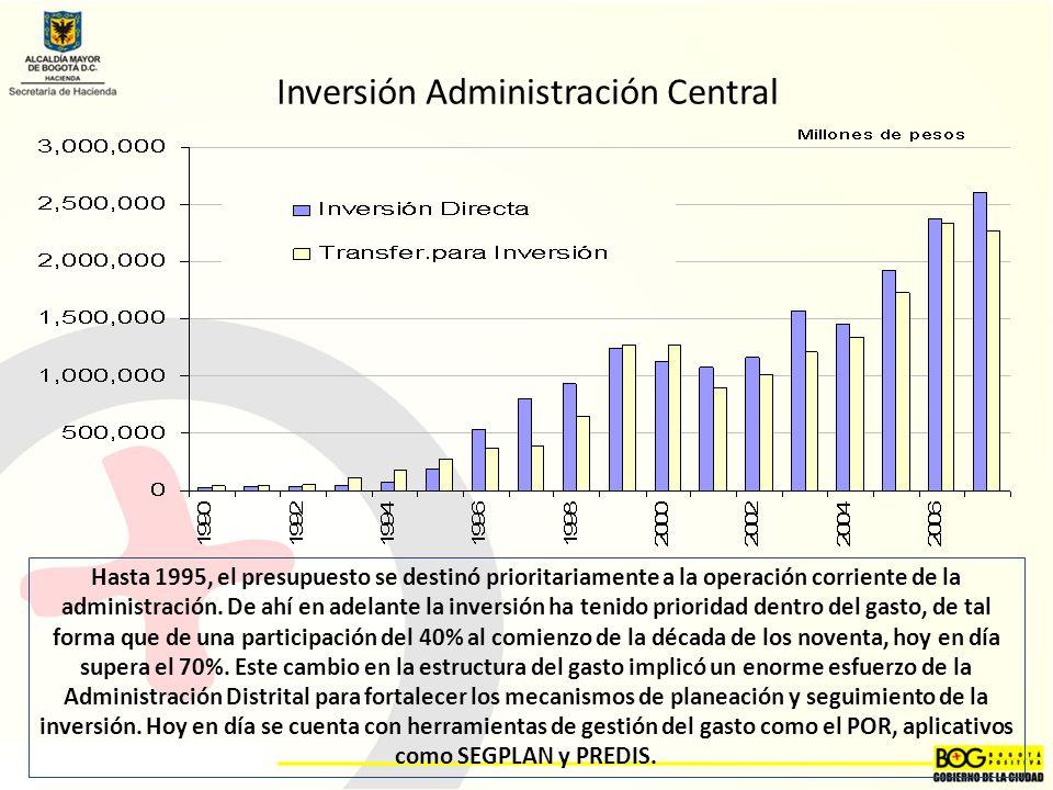 Inversión Administración Central Hasta 1995, el presupuesto se destinó prioritariamente a la operación corriente de la administración.