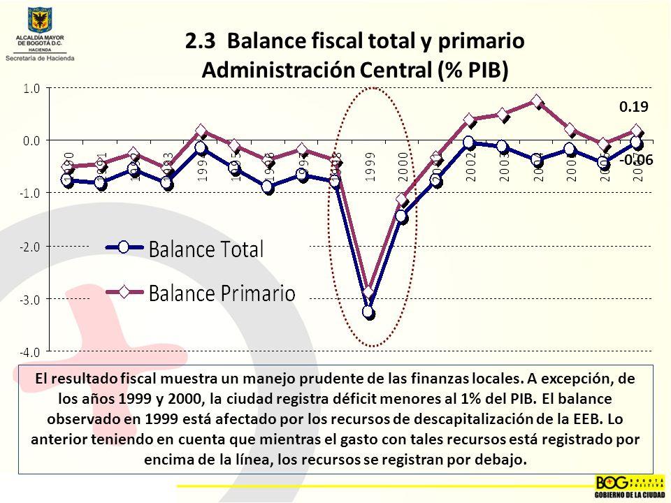 2.3 Balance fiscal total y primario Administración Central (% PIB) El resultado fiscal muestra un manejo prudente de las finanzas locales.
