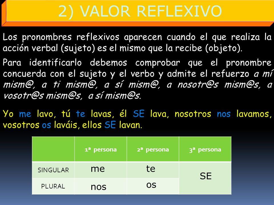 2) VALOR REFLEXIVO Los pronombres reflexivos aparecen cuando el que realiza la acción verbal (sujeto) es el mismo que la recibe (objeto). SINGULAR 1ª