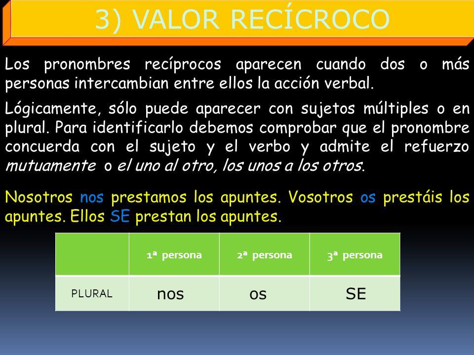 3) VALOR RECÍCROCO Los pronombres recíprocos aparecen cuando dos o más personas intercambian entre ellos la acción verbal. SINGULAR 1ª persona2ª perso