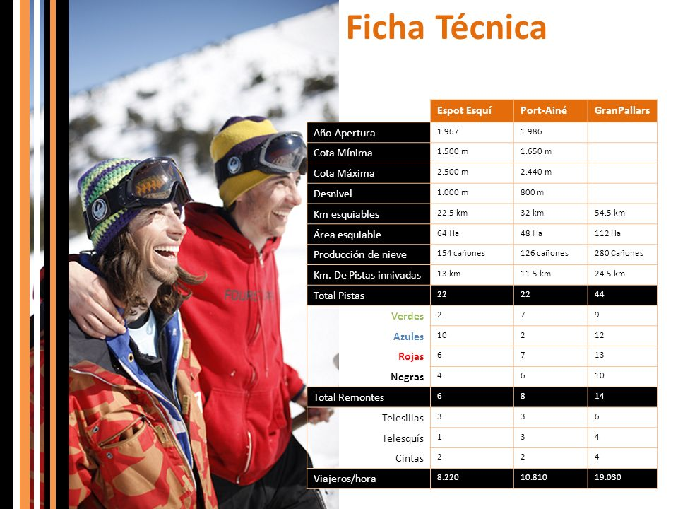 Ficha Técnica Espot EsquíPort-AinéGranPallars Año Apertura 1.9671.986 Cota Mínima 1.500 m1.650 m Cota Máxima 2.500 m2.440 m Desnivel 1.000 m800 m Km e