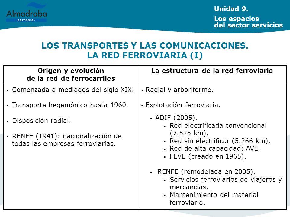 LOS TRANSPORTES Y LAS COMUNICACIONES. LA RED FERROVIARIA (I) Unidad 9. Los espacios del sector servicios Origen y evolución de la red de ferrocarriles