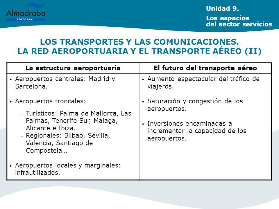 LOS TRANSPORTES Y LAS COMUNICACIONES. LA RED AEROPORTUARIA Y EL TRANSPORTE AÉREO (II) Unidad 9. Los espacios del sector servicios La estructura aeropo