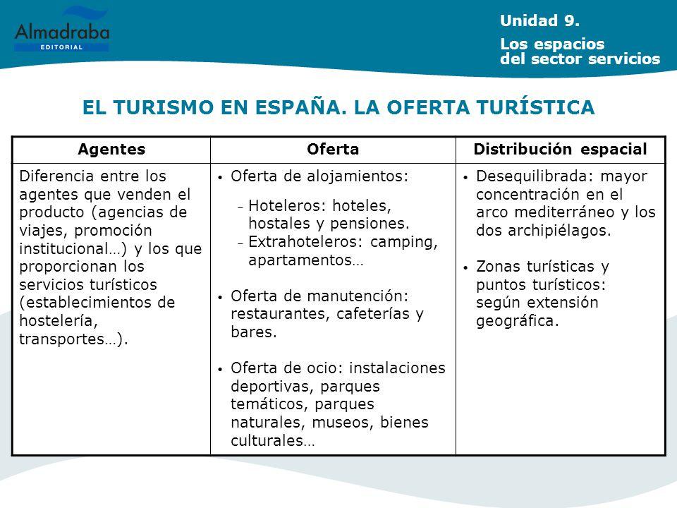 EL TURISMO EN ESPAÑA. LA OFERTA TURÍSTICA AgentesOfertaDistribución espacial Diferencia entre los agentes que venden el producto (agencias de viajes,