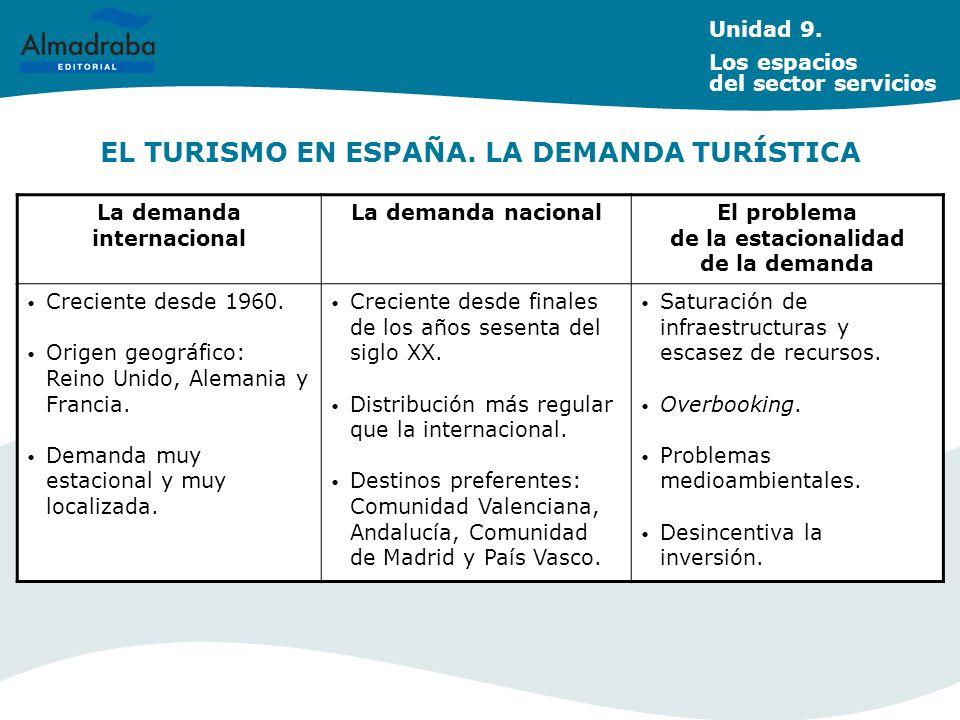 EL TURISMO EN ESPAÑA. LA DEMANDA TURÍSTICA Unidad 9. Los espacios del sector servicios La demanda internacional La demanda nacionalEl problema de la e