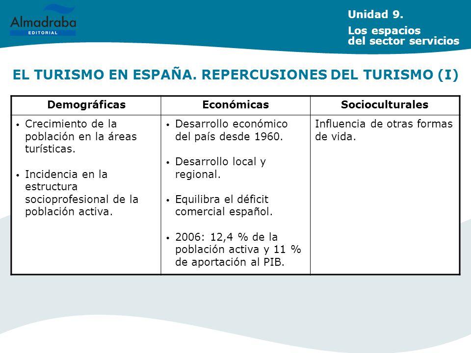EL TURISMO EN ESPAÑA. REPERCUSIONES DEL TURISMO (I) Unidad 9. Los espacios del sector servicios DemográficasEconómicasSocioculturales Crecimiento de l