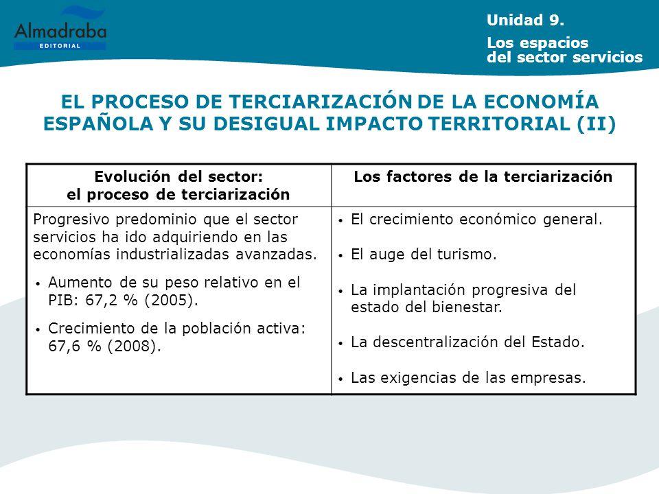 EL PROCESO DE TERCIARIZACIÓN DE LA ECONOMÍA ESPAÑOLA Y SU DESIGUAL IMPACTO TERRITORIAL (II) Unidad 9. Los espacios del sector servicios Evolución del