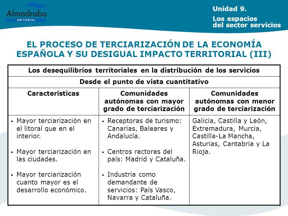 EL PROCESO DE TERCIARIZACIÓN DE LA ECONOMÍA ESPAÑOLA Y SU DESIGUAL IMPACTO TERRITORIAL (III) Unidad 9. Los espacios del sector servicios Los desequili