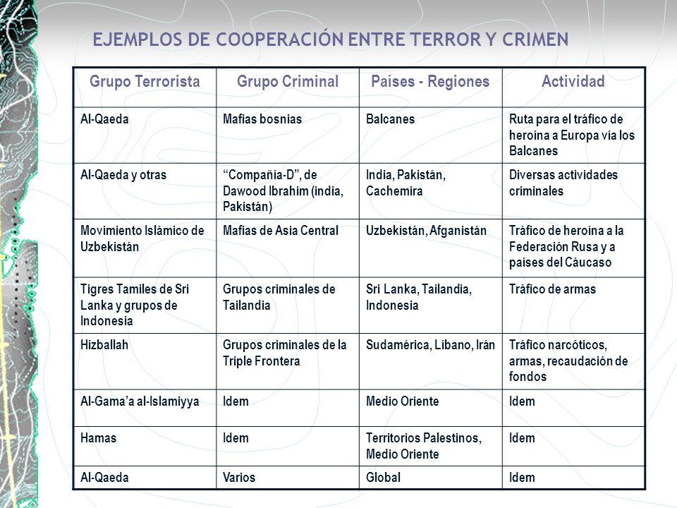 EJEMPLOS DE COOPERACIÓN ENTRE TERROR Y CRIMEN Grupo TerroristaGrupo CriminalPaíses - RegionesActividad Al-QaedaMafias bosniasBalcanesRuta para el tráf