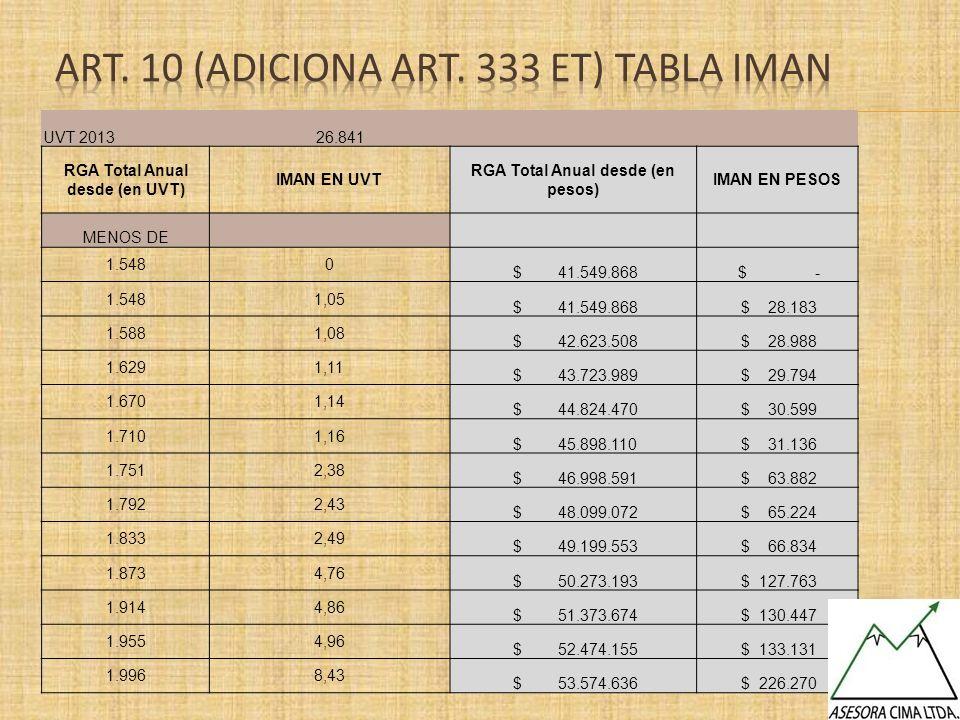 UVT 2013 26.841 RGA Total Anual desde (en UVT) IMAN EN UVT RGA Total Anual desde (en pesos) IMAN EN PESOS MENOS DE 1.5480 $ 41.549.868 $ - 1.5481,05 $