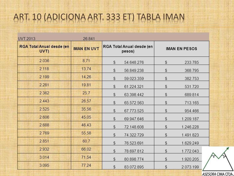 UVT 2013 26.841 RGA Total Anual desde (en UVT) IMAN EN UVT RGA Total Anual desde (en pesos) IMAN EN PESOS 2.0368,71 $ 54.648.276 $ 233.785 2.11813,74