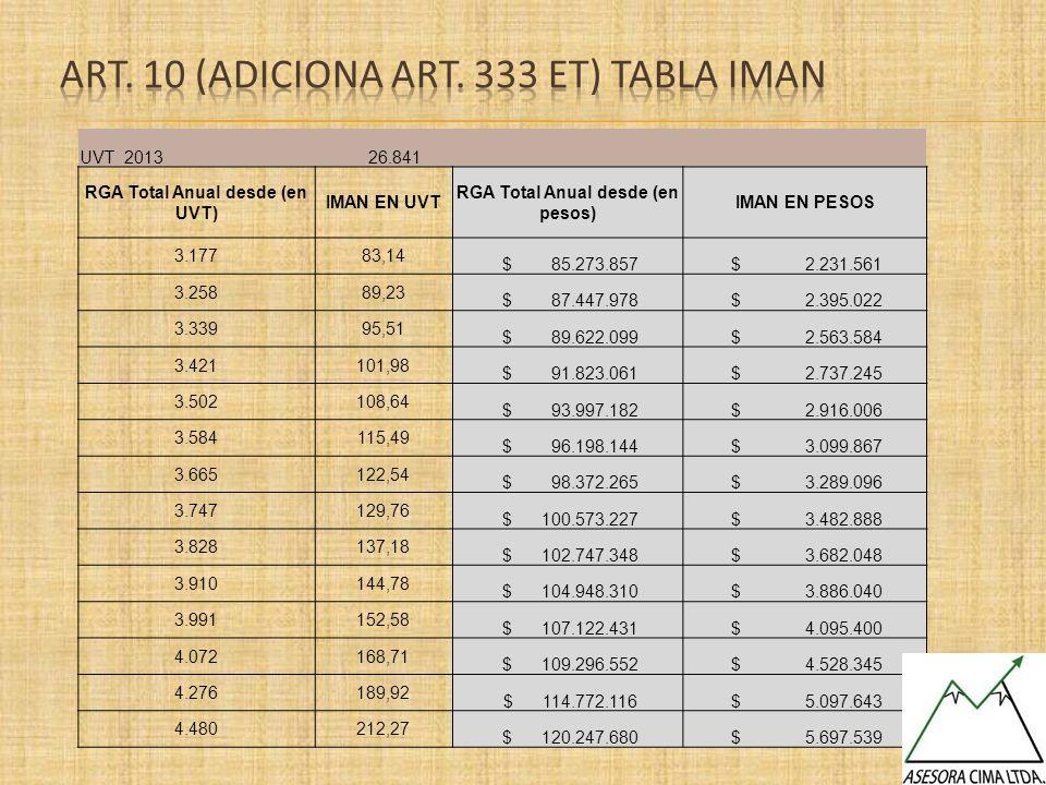 UVT 2013 26.841 RGA Total Anual desde (en UVT) IMAN EN UVT RGA Total Anual desde (en pesos) IMAN EN PESOS 3.17783,14 $ 85.273.857 $ 2.231.561 3.25889,