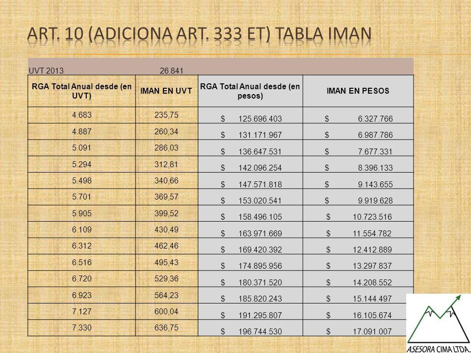 UVT 2013 26.841 RGA Total Anual desde (en UVT) IMAN EN UVT RGA Total Anual desde (en pesos) IMAN EN PESOS 4.683235,75 $ 125.696.403 $ 6.327.766 4.8872
