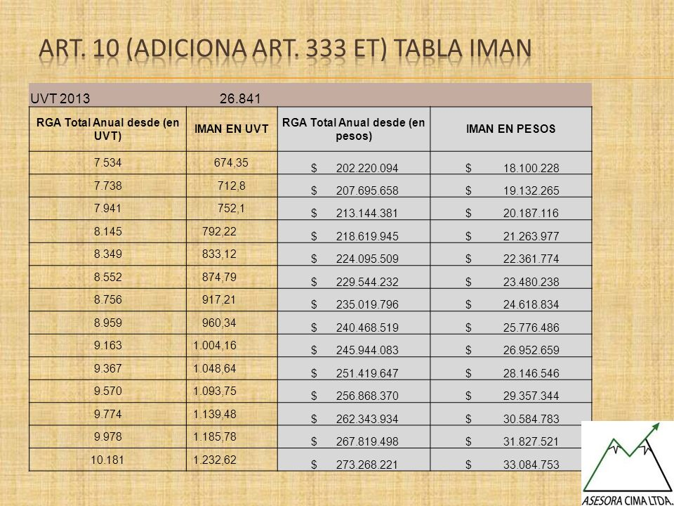 UVT 2013 26.841 RGA Total Anual desde (en UVT) IMAN EN UVT RGA Total Anual desde (en pesos) IMAN EN PESOS 7.534674,35 $ 202.220.094 $ 18.100.228 7.738