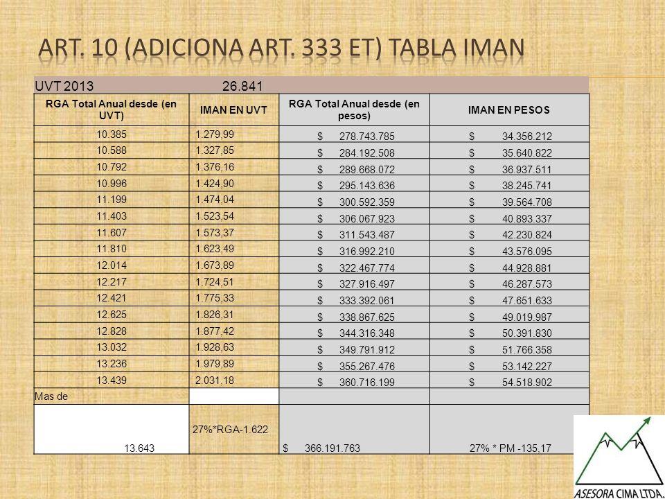 UVT 2013 26.841 RGA Total Anual desde (en UVT) IMAN EN UVT RGA Total Anual desde (en pesos) IMAN EN PESOS 10.385 1.279,99 $ 278.743.785 $ 34.356.212 1