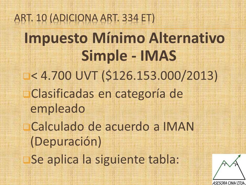 Impuesto Mínimo Alternativo Simple - IMAS < 4.700 UVT ($126.153.000/2013) Clasificadas en categoría de empleado Calculado de acuerdo a IMAN (Depuració