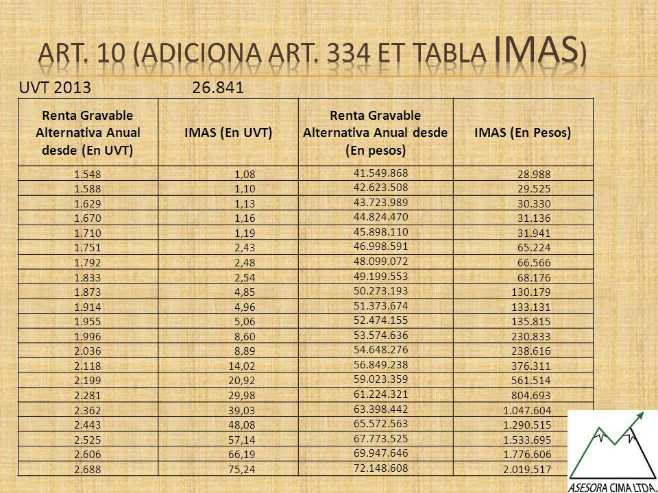 UVT 2013 26.841 Renta Gravable Alternativa Anual desde (En UVT) IMAS (En UVT) Renta Gravable Alternativa Anual desde (En pesos) IMAS (En Pesos) 1.548
