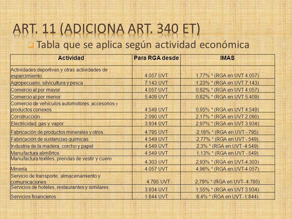 Tabla que se aplica según actividad económica ActividadPara RGA desdeIMAS Actividades deportivas y otras actividades de esparcimiento4.057 UVT1,77% *
