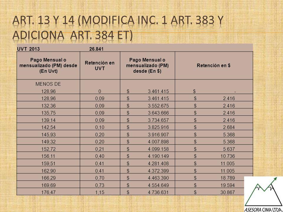 UVT 2013 26.841 Pago Mensual o mensualizado (PM) desde (En Uvt) Retención en UVT Pago Mensual o mensualizado (PM) desde (En $) Retención en $ MENOS DE