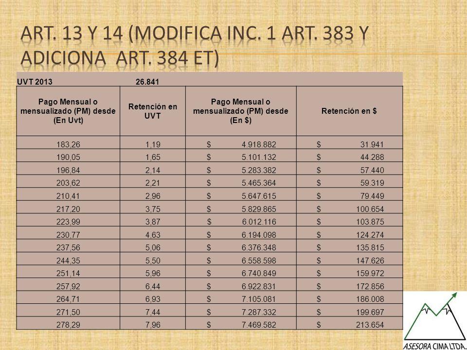 UVT 2013 26.841 Pago Mensual o mensualizado (PM) desde (En Uvt) Retención en UVT Pago Mensual o mensualizado (PM) desde (En $) Retención en $ 183,261,