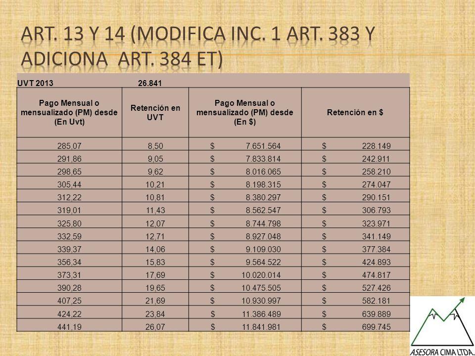 UVT 2013 26.841 Pago Mensual o mensualizado (PM) desde (En Uvt) Retención en UVT Pago Mensual o mensualizado (PM) desde (En $) Retención en $ 285,078,