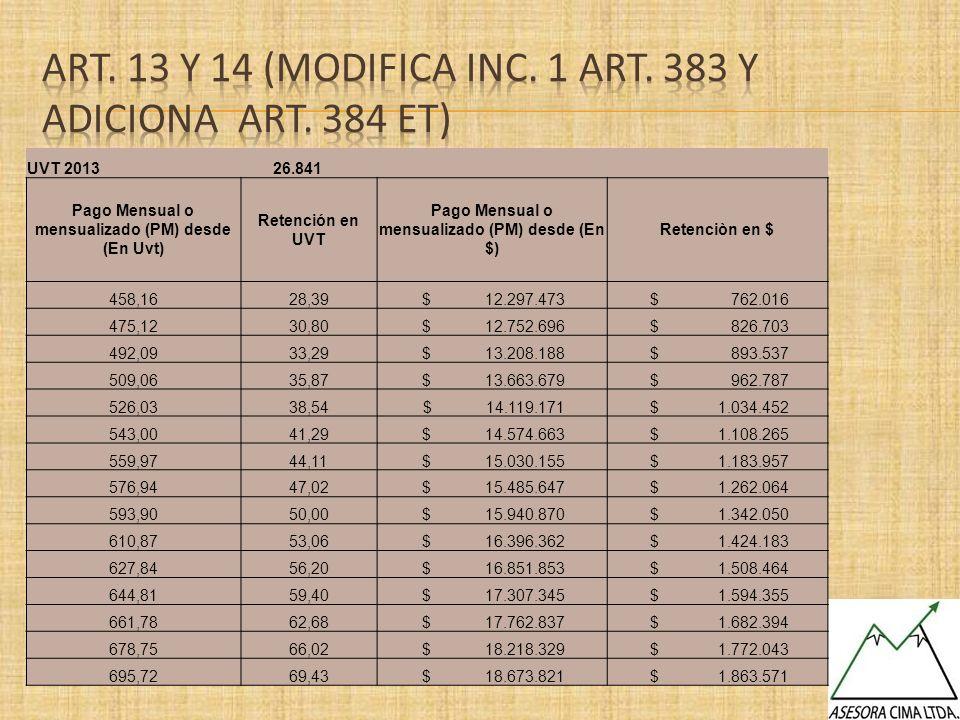 UVT 2013 26.841 Pago Mensual o mensualizado (PM) desde (En Uvt) Retención en UVT Pago Mensual o mensualizado (PM) desde (En $) Retenciòn en $ 458,1628