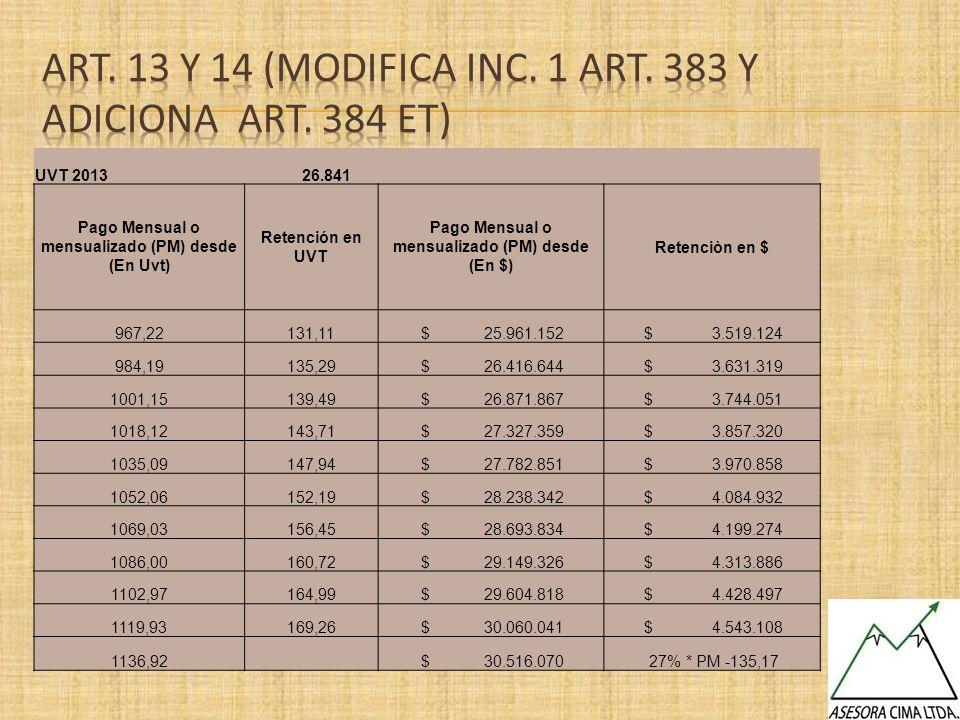 UVT 2013 26.841 Pago Mensual o mensualizado (PM) desde (En Uvt) Retención en UVT Pago Mensual o mensualizado (PM) desde (En $) Retenciòn en $ 967,2213