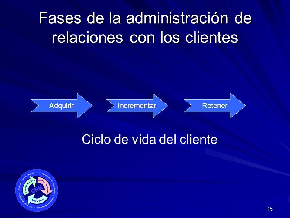 15 Fases de la administración de relaciones con los clientes AdquirirIncrementarRetener Ciclo de vida del cliente