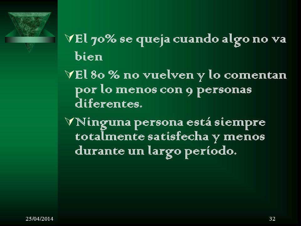25/04/201432 El 70% se queja cuando algo no va bien El 80 % no vuelven y lo comentan por lo menos con 9 personas diferentes. Ninguna persona está siem