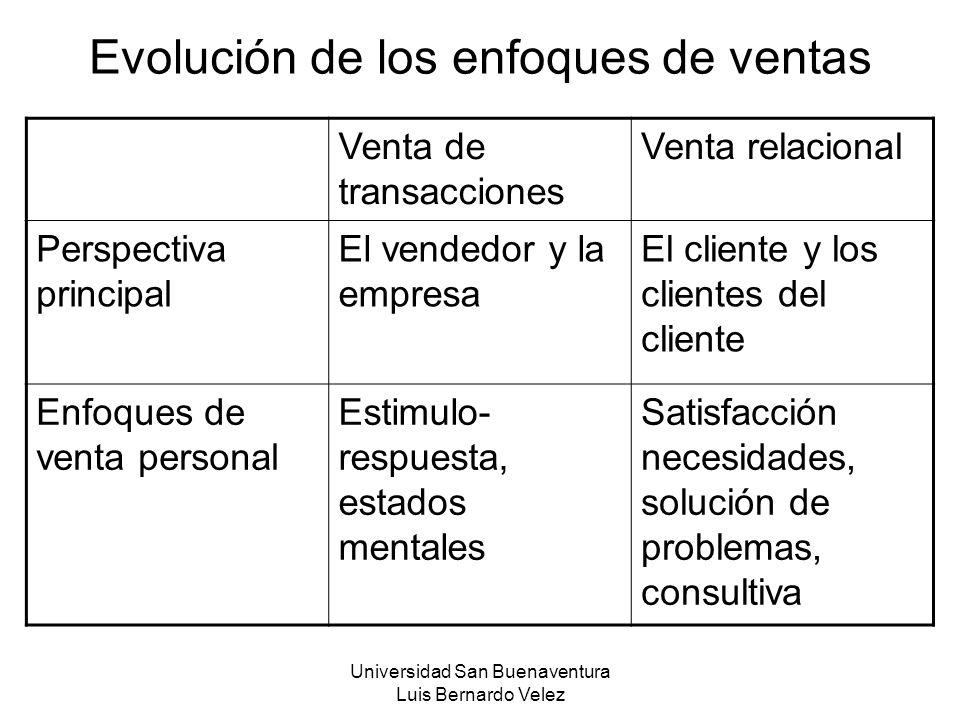 Universidad San Buenaventura Luis Bernardo Velez Evolución de los enfoques de ventas Venta de transacciones Venta relacional Perspectiva principal El