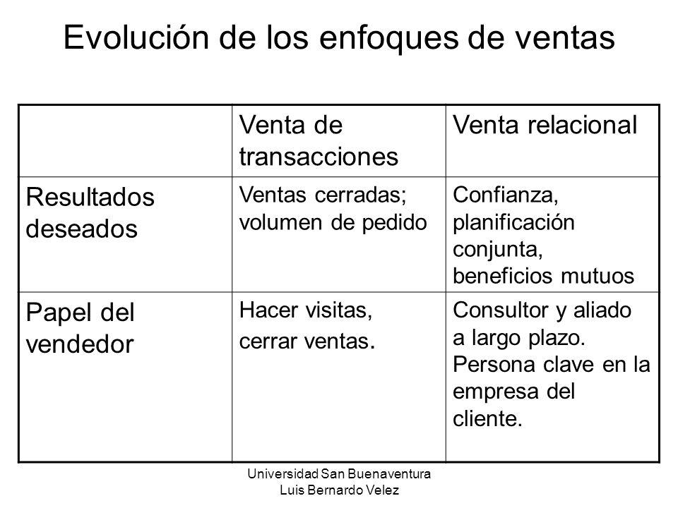 Universidad San Buenaventura Luis Bernardo Velez Evolución de los enfoques de ventas Venta de transacciones Venta relacional Resultados deseados Venta