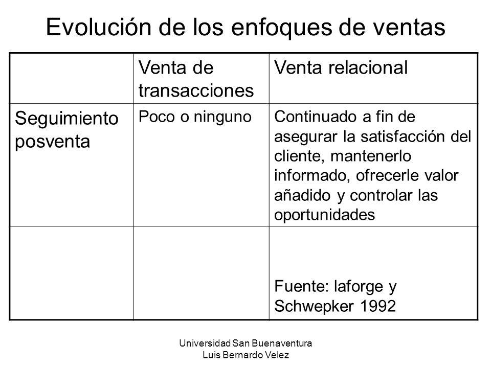 Universidad San Buenaventura Luis Bernardo Velez Evolución de los enfoques de ventas Venta de transacciones Venta relacional Seguimiento posventa Poco