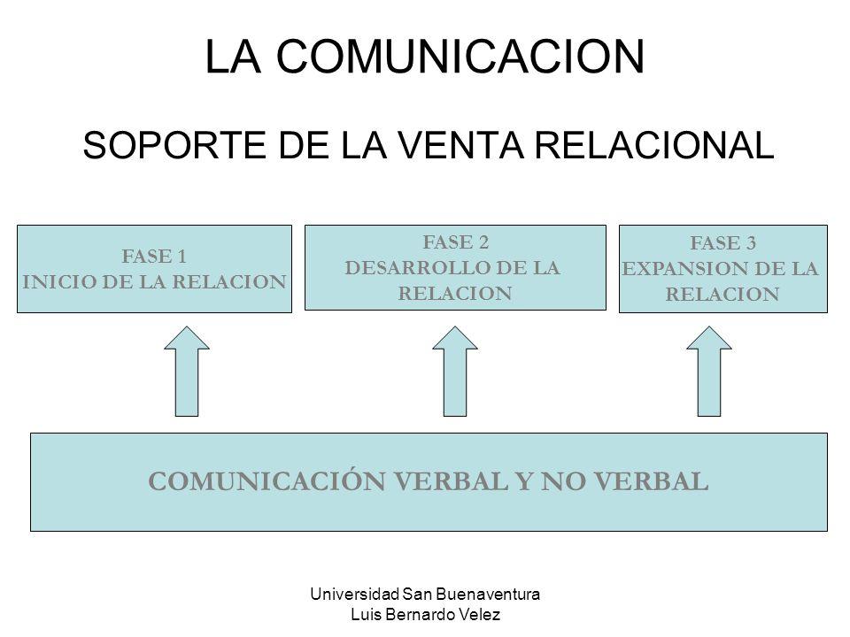 Universidad San Buenaventura Luis Bernardo Velez LA COMUNICACION SOPORTE DE LA VENTA RELACIONAL FASE 1 INICIO DE LA RELACION FASE 2 DESARROLLO DE LA R