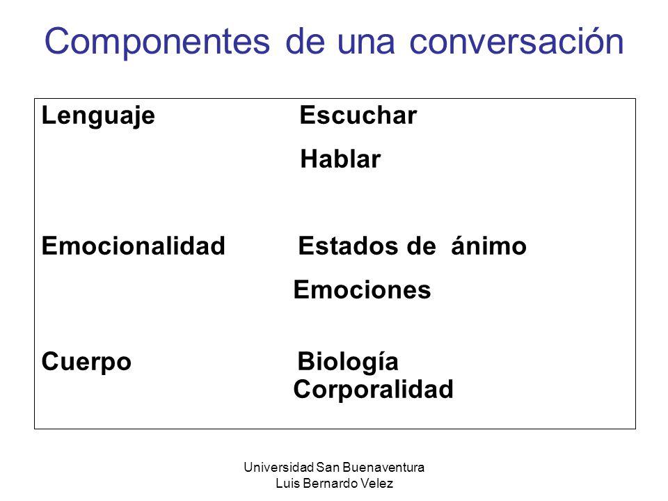 Universidad San Buenaventura Luis Bernardo Velez Componentes de una conversación Lenguaje Escuchar Hablar Emocionalidad Estados de ánimo Emociones Cue