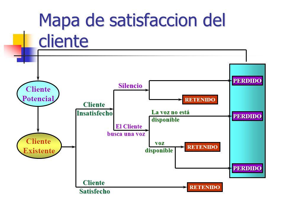 EL TRIANGULO DEL SERVICIO La Estrategia del servicio El Cliente Los Sistemas La Gente