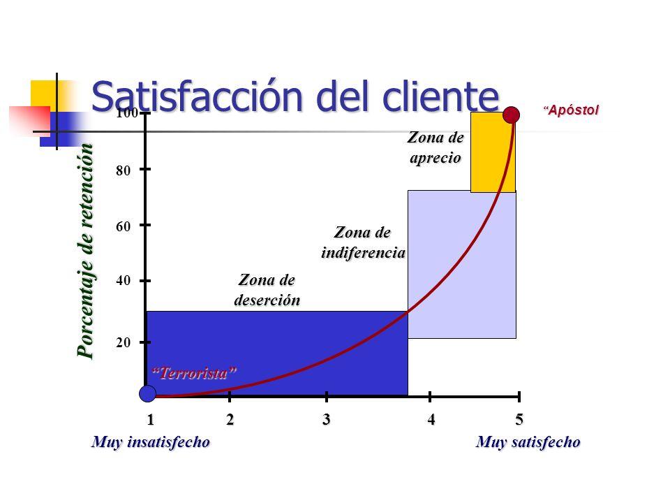 BENEFICIOS Identificar las necesidades Factores de calidad Grado de satisfacción de los clientes.