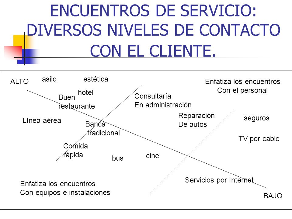 LOS CLIENTES Y LA OPERACIÓN DEL SERVICIO Se espera que el cliente acuda a los campos de operación, sitios donde la producción, la entrega y el consumo del servicio operan al mismo tiempo.