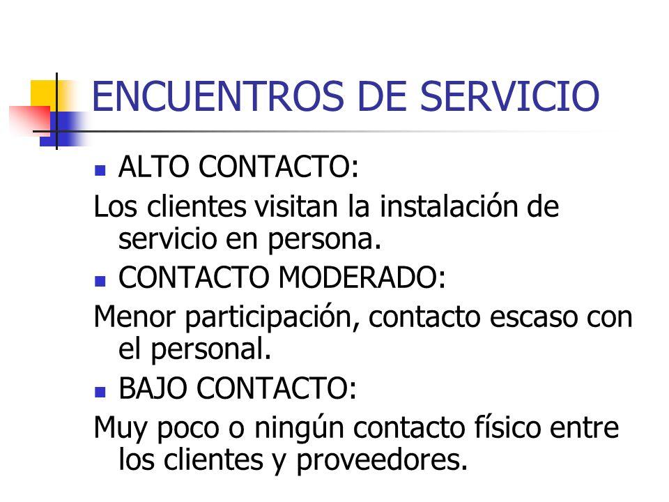 ENCUENTROS DE SERVICIO: DIVERSOS NIVELES DE CONTACTO CON EL CLIENTE.