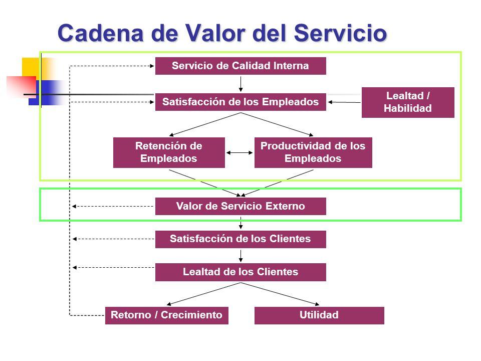 ENCUENTROS DE SERVICIO ALTO CONTACTO: Los clientes visitan la instalación de servicio en persona.