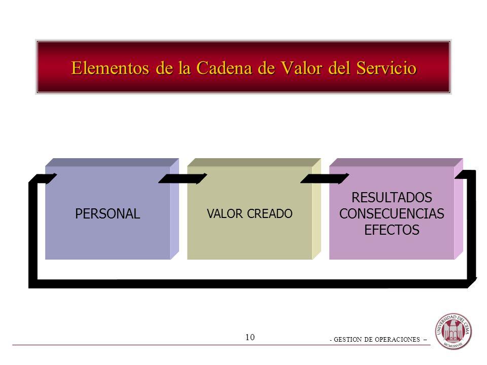 - GESTION DE OPERACIONES – 10 Elementos de la Cadena de Valor del Servicio PERSONAL VALOR CREADO RESULTADOS CONSECUENCIAS EFECTOS