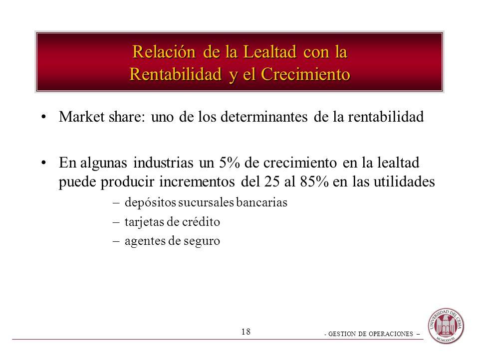 - GESTION DE OPERACIONES – 18 Relación de la Lealtad con la Rentabilidad y el Crecimiento Market share: uno de los determinantes de la rentabilidad En