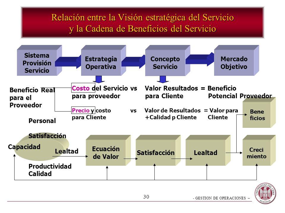 - GESTION DE OPERACIONES – 30 Sistema Provisión Servicio Relación entre la Visión estratégica del Servicio y la Cadena de Beneficios del Servicio Ecua