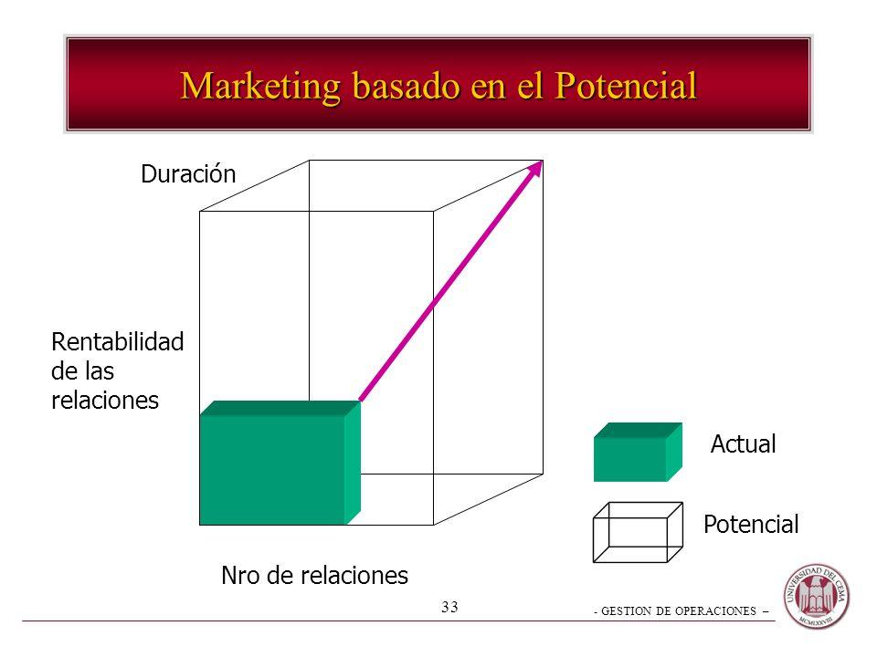 - GESTION DE OPERACIONES – 33 Marketing basado en el Potencial Nro de relaciones Rentabilidad de las relaciones Duración Actual Potencial