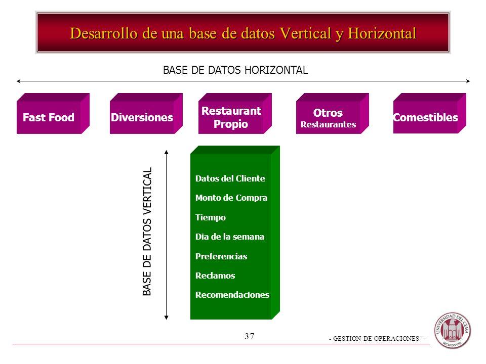 - GESTION DE OPERACIONES – 37 Desarrollo de una base de datos Vertical y Horizontal Fast FoodDiversiones Restaurant Propio Otros Restaurantes Comestib