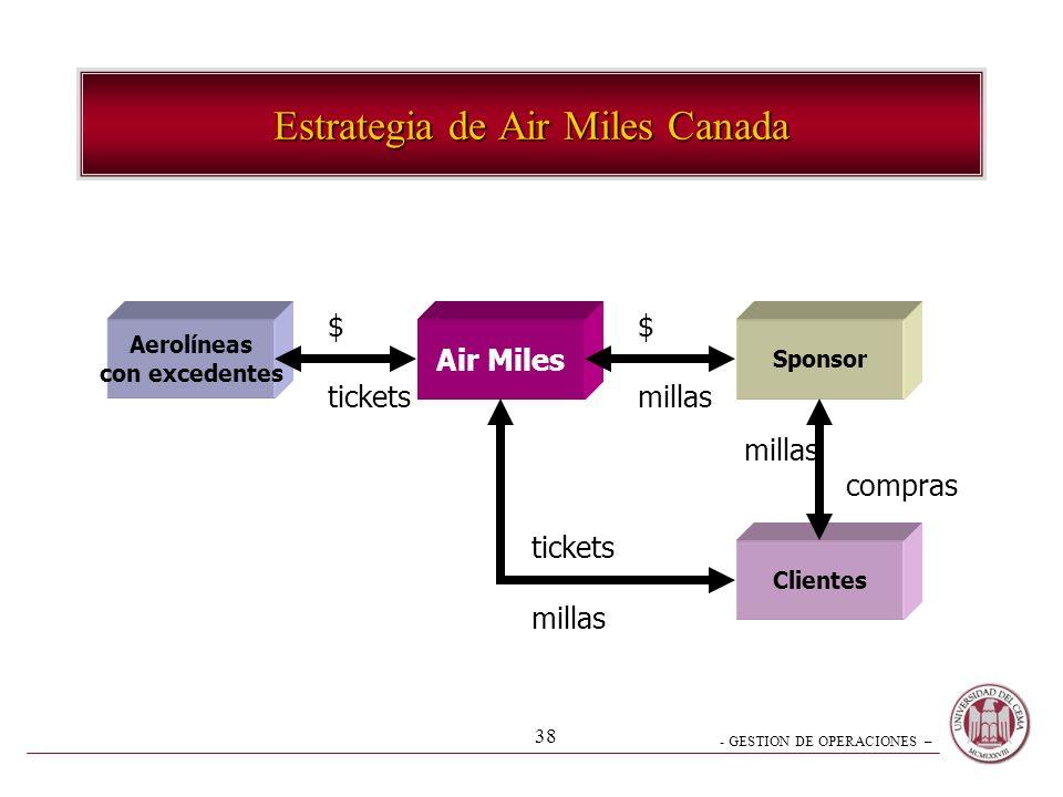 - GESTION DE OPERACIONES – 38 Estrategia de Air Miles Canada Aerolíneas con excedentes Clientes Air Miles Sponsor $ tickets $ millas compras tickets m