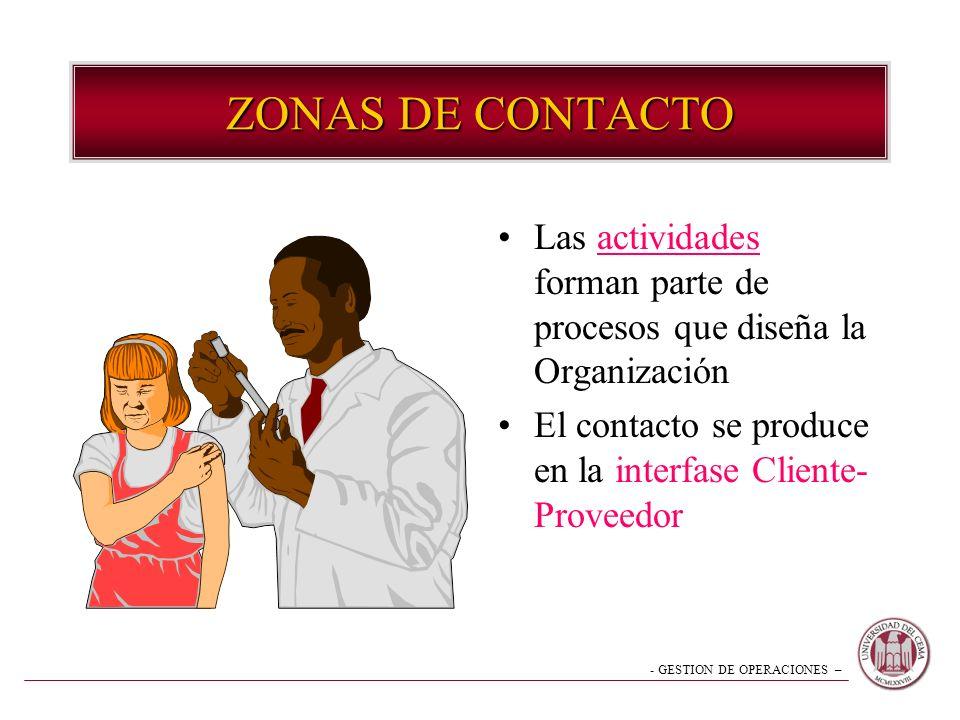 - GESTION DE OPERACIONES – Las actividades forman parte de procesos que diseña la Organización El contacto se produce en la interfase Cliente- Proveed