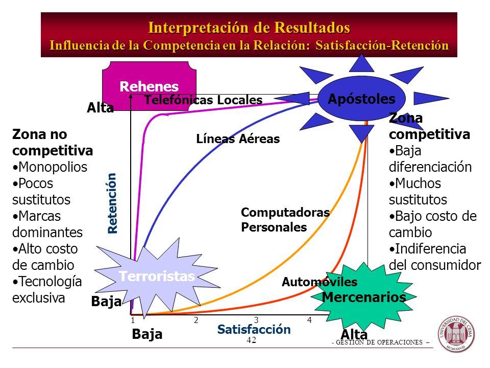 - GESTION DE OPERACIONES – 42 Rehenes Interpretación de Resultados Influencia de la Competencia en la Relación: Satisfacción-Retención Retención Alta