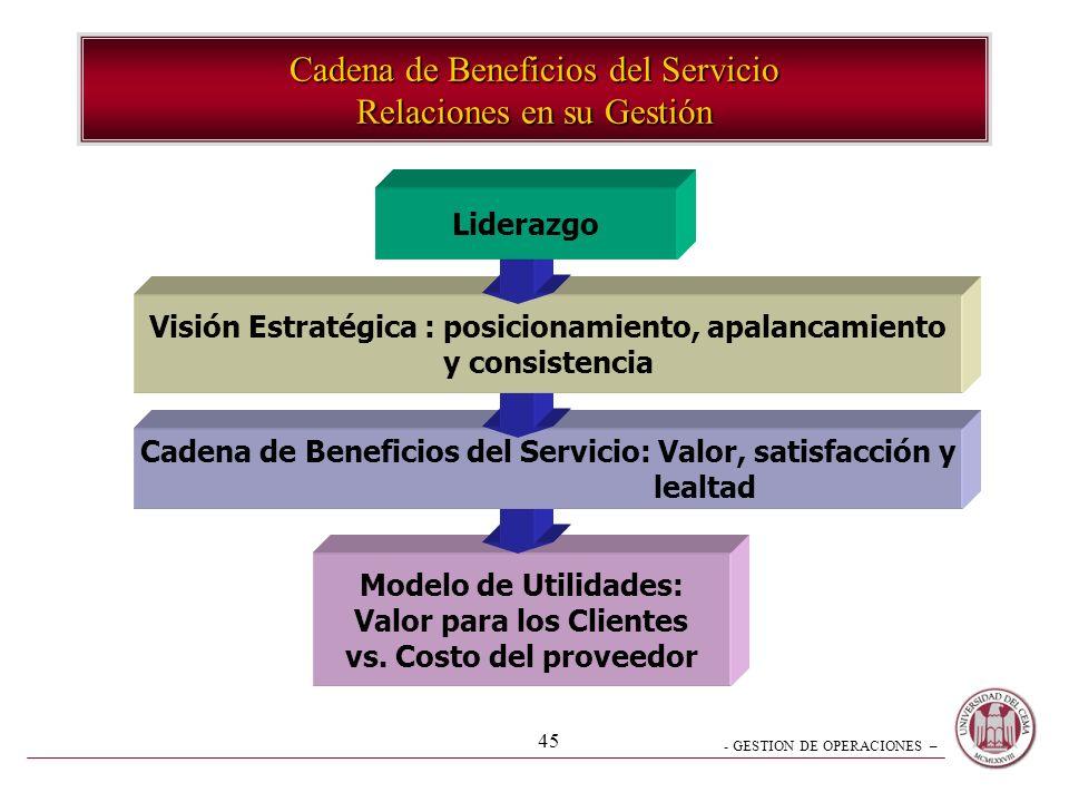 - GESTION DE OPERACIONES – 45 Cadena de Beneficios del Servicio Relaciones en su Gestión Modelo de Utilidades: Valor para los Clientes vs. Costo del p